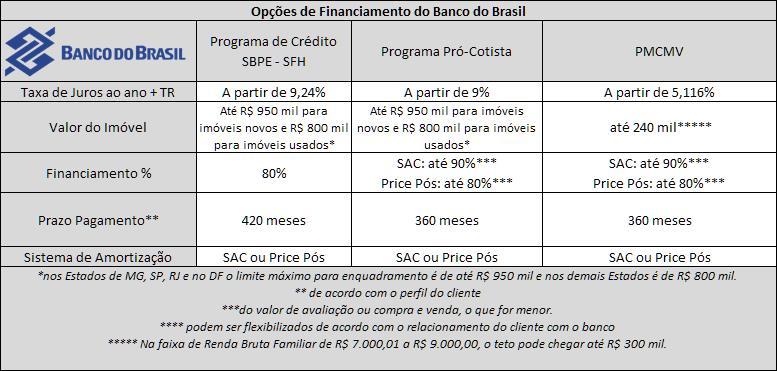 Opções de Financiamento do Banco Caixa