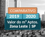 Imagem Comparamos 2019 com 2020 o metro quadrado dos apartamentos na Zona Leste de São Paulo?