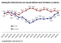 locacao-residencial-abr-grafico1-2014-2