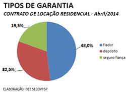 locacao-residencial-abr-grafico3-2014-2