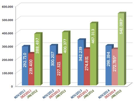 Imagem Janeiro lidera meses de maior retorno no Mercado Imobiliário